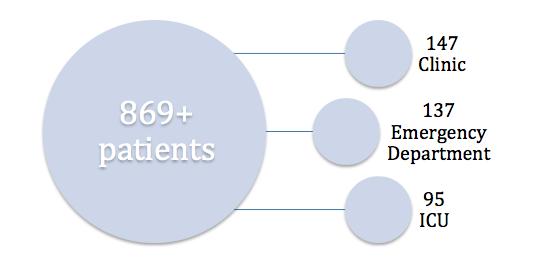 869 patients